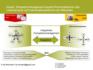 Modell des integratives Kompetenzmanagements nach Kai Reinhardt
